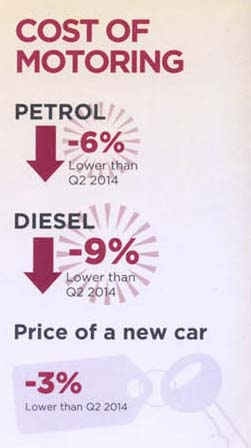 Cost of motoring