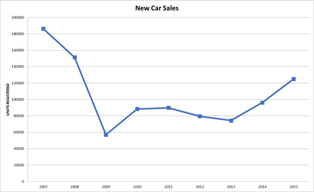 New-Car-Sales-2007-2015
