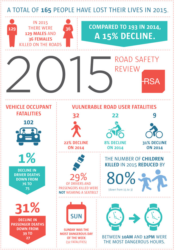 Provisional-Review-of-Fatalities-2015-Infographic