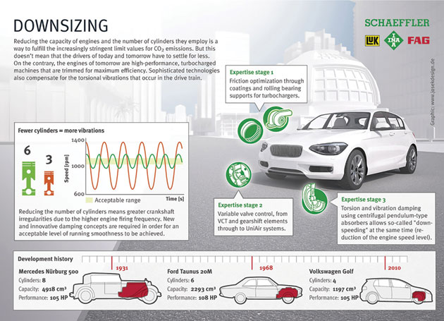 Schaeffler-INFOGRAFIK_Downsizing-copy