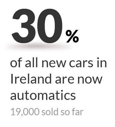 30pc of all new cars on Irish roads are automatics - factorfocus ie